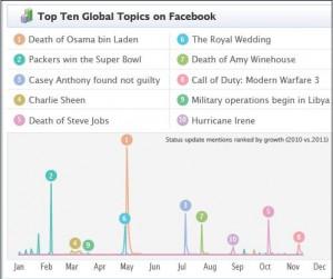 Top-Themen bei Facebook 2011 (Gesamt)